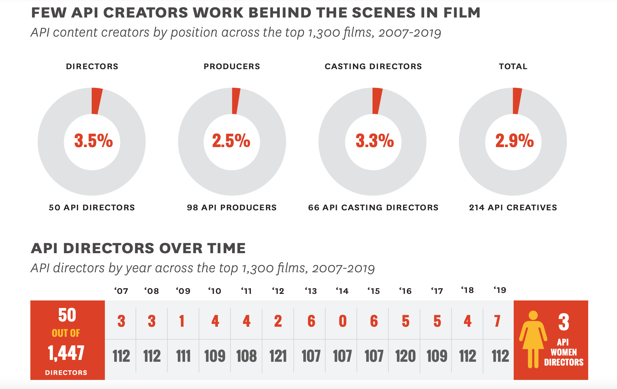 1621361612 346 Study Just Six of 2007 2019's Top 1300 Films Featured an
