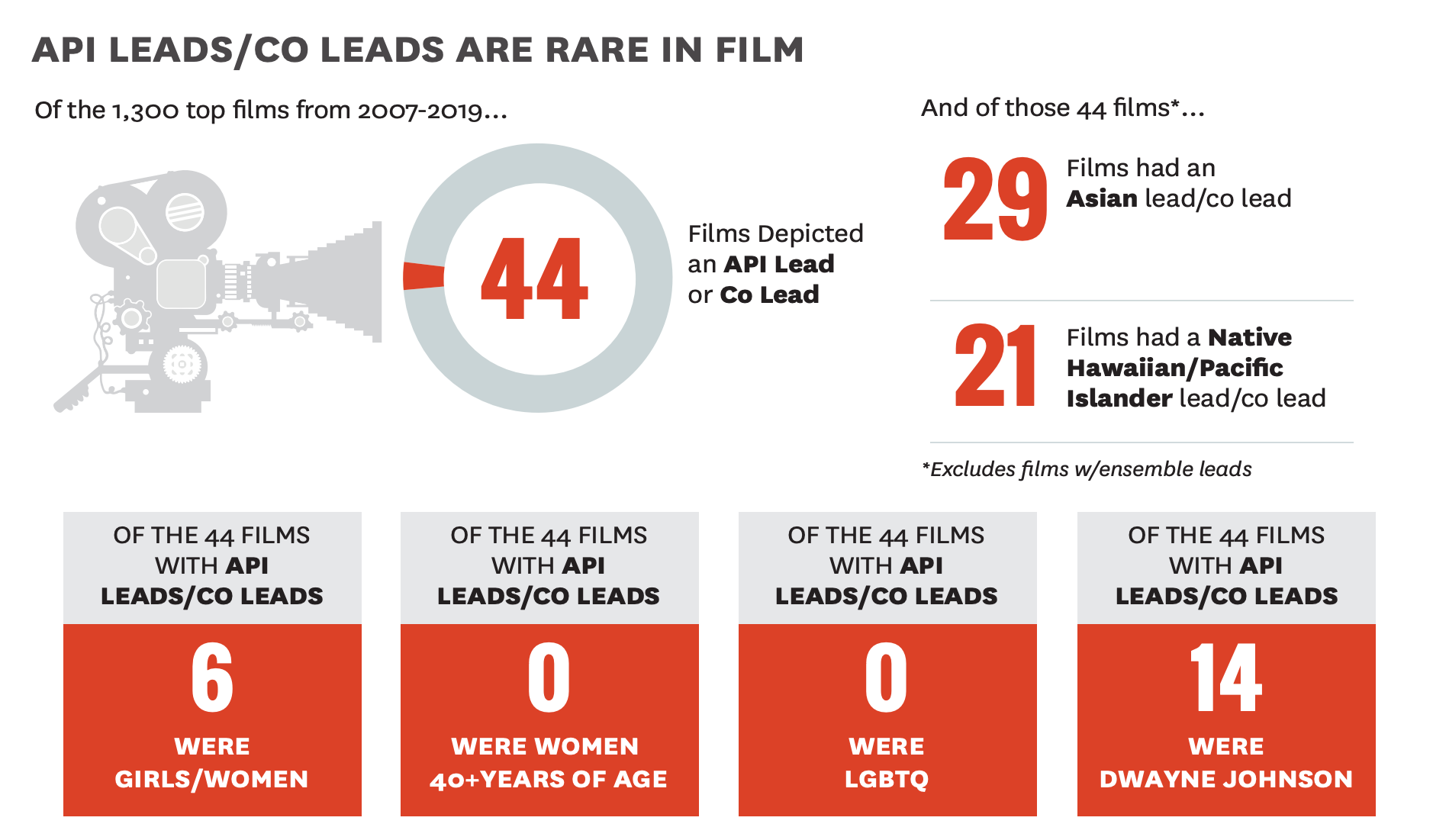 Study Just Six of 2007 2019's Top 1300 Films Featured an